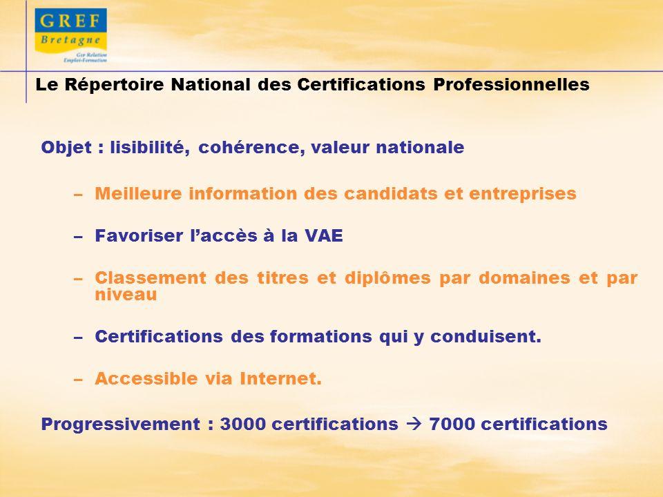 Deux modalités denregistrement : –De droit pour les certifications dÉtat crées après avis dinstances consultatives paritaires –Après instruction de la Commission Nationale de la Certification Professionnelle, pour les autres.