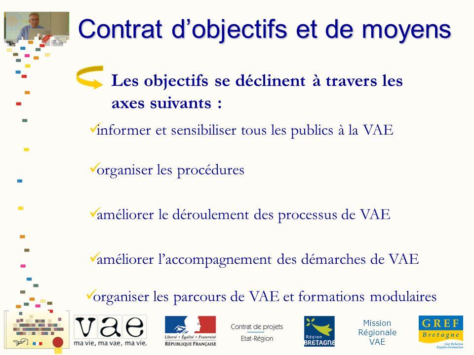 Mission Régionale VAE Les objectifs se déclinent à travers les axes suivants : informer et sensibiliser tous les publics à la VAE organiser les procédures améliorer le déroulement des processus de VAE améliorer laccompagnement des démarches de VAE organiser les parcours de VAE et formations modulaires Contrat dobjectifs et de moyens