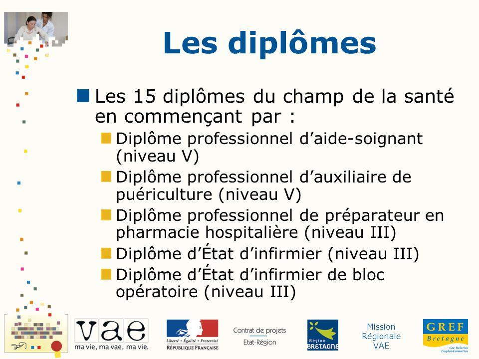 Mission Régionale VAE Questions aux écoles et aux formateurs...