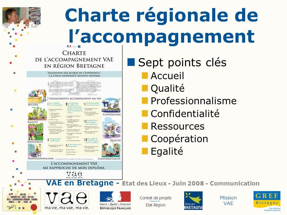 Mission VAE Charte régionale de laccompagnement VAE en Bretagne - Etat des Lieux - Juin 2008 - Communication Sept points clés Accueil Qualité Professi
