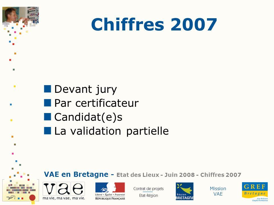 Mission VAE Chiffres 2007 Devant jury Par certificateur Candidat(e)s La validation partielle VAE en Bretagne - Etat des Lieux - Juin 2008 - Chiffres 2