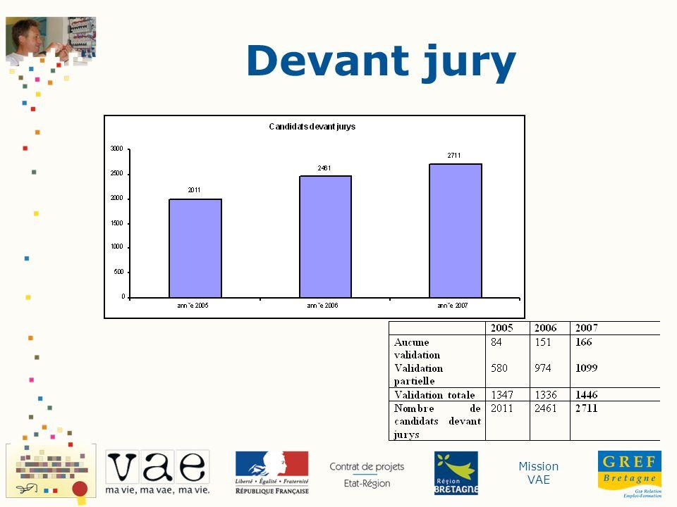 Mission VAE VAE partielle : Etat des lieux régional 2006->2007 Validation partielle : + 22% Validation totale : + 8% Quid de laccomplissement des préconisations du jury.