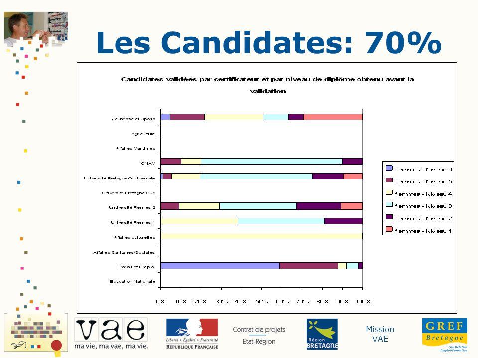 Mission VAE La plaquette « 100% des diplômés ont rempli leur dossier » Encourager avec des histoires positives Répondre aux questions qui se posent Renforcer le recours à laccompagnement Encourager le dialogue VAE en Bretagne - Etat des Lieux - Juin 2008 -Communication