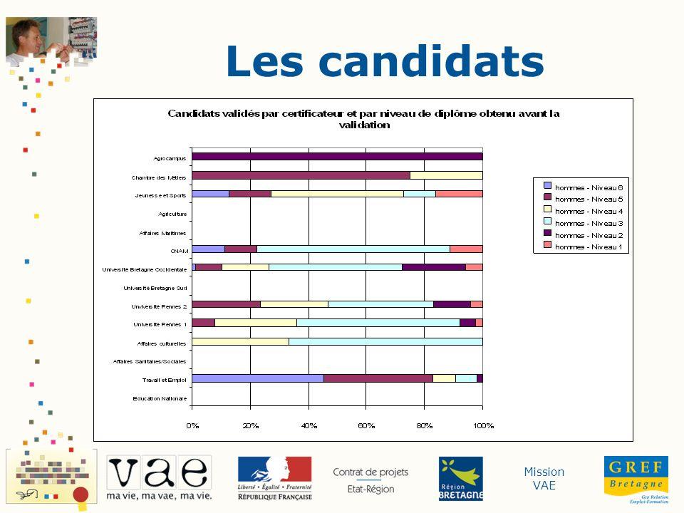 Mission VAE Les candidats