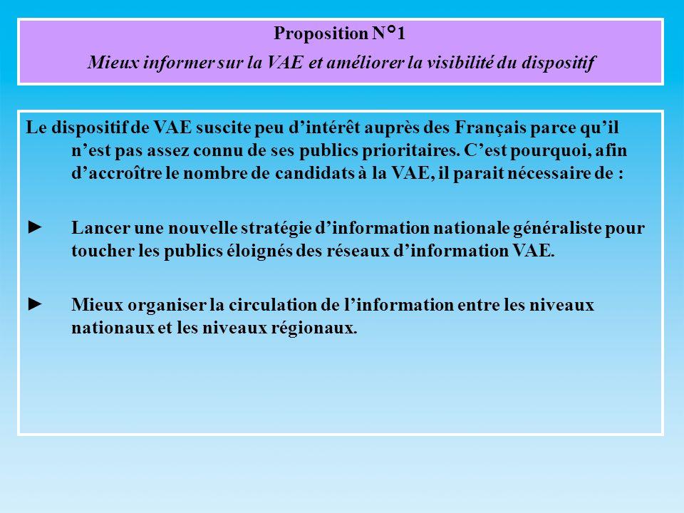 Proposition N°1 Mieux informer sur la VAE et améliorer la visibilité du dispositif Le dispositif de VAE suscite peu dintérêt auprès des Français parce