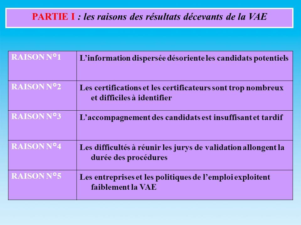 RAISON N°1Linformation dispersée désoriente les candidats potentiels RAISON N°2Les certifications et les certificateurs sont trop nombreux et difficiles à identifier RAISON N°3Laccompagnement des candidats est insuffisant et tardif RAISON N°4Les difficultés à réunir les jurys de validation allongent la durée des procédures RAISON N°5Les entreprises et les politiques de lemploi exploitent faiblement la VAE PARTIE I : les raisons des résultats décevants de la VAE