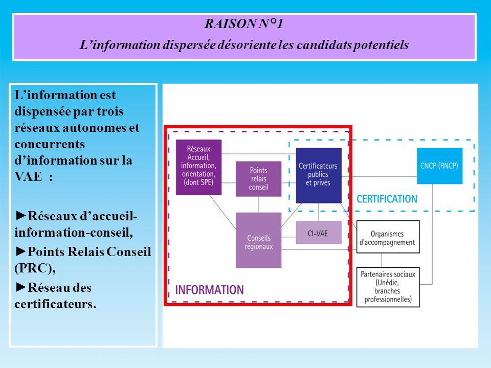 RAISON N°1 Linformation dispersée désoriente les candidats potentiels Linformation est dispensée par trois réseaux autonomes et concurrents dinformation sur la VAE : Réseaux daccueil- information-conseil, Points Relais Conseil (PRC), Réseau des certificateurs.