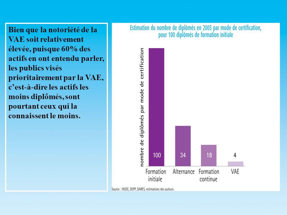 Bien que la notoriété de la VAE soit relativement élevée, puisque 60% des actifs en ont entendu parler, les publics visés prioritairement par la VAE,