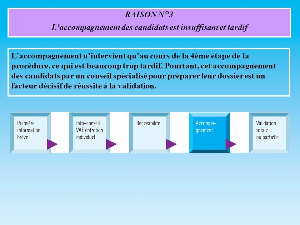 RAISON N°3 Laccompagnement des candidats est insuffisant et tardif Laccompagnement nintervient quau cours de la 4ème étape de la procédure, ce qui est beaucoup trop tardif.