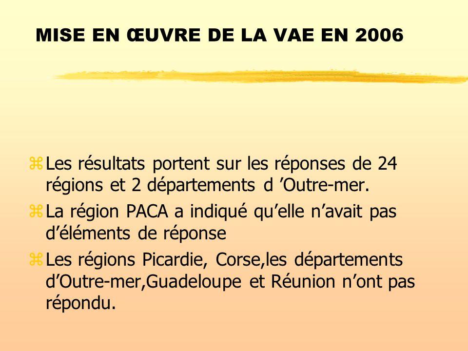 MISE EN ŒUVRE DE LA VAE EN 2006 zLes résultats portent sur les réponses de 24 régions et 2 départements d Outre-mer.