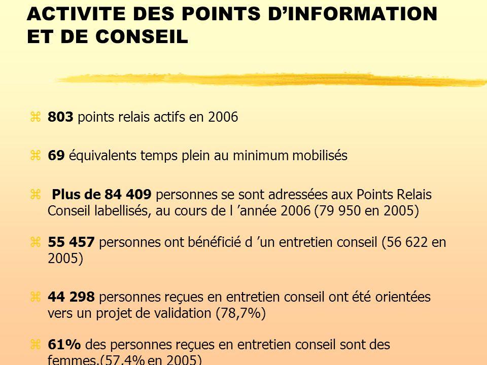 ACTIVITE DES POINTS DINFORMATION ET DE CONSEIL z803 points relais actifs en 2006 z69 équivalents temps plein au minimum mobilisés z Plus de 84 409 personnes se sont adressées aux Points Relais Conseil labellisés, au cours de l année 2006 (79 950 en 2005) z55 457 personnes ont bénéficié d un entretien conseil (56 622 en 2005) z44 298 personnes reçues en entretien conseil ont été orientées vers un projet de validation (78,7%) z61% des personnes reçues en entretien conseil sont des femmes.(57,4% en 2005)