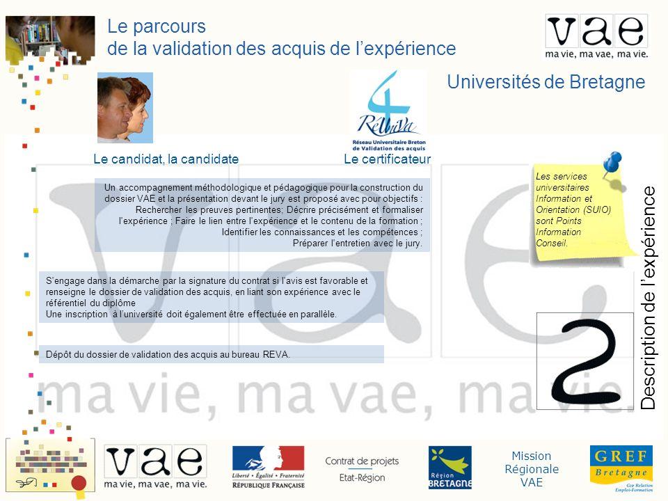 Mission Régionale VAE Le parcours de la validation des acquis de lexpérience Validation Universités de Bretagne Le candidat, la candidateLe certificateur Tous les diplômes universitaires sont accessibles par la VAE.
