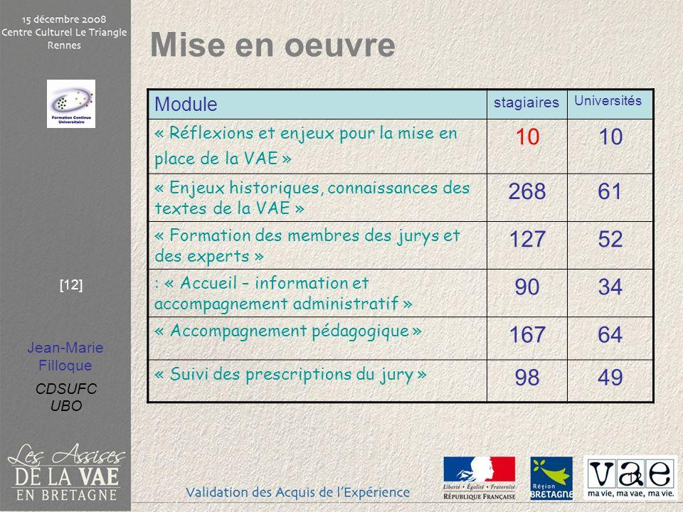 Jean-Marie Filloque CDSUFC UBO [12] 12 Mise en oeuvre Module stagiaires Universités « Réflexions et enjeux pour la mise en place de la VAE » 10 « Enje