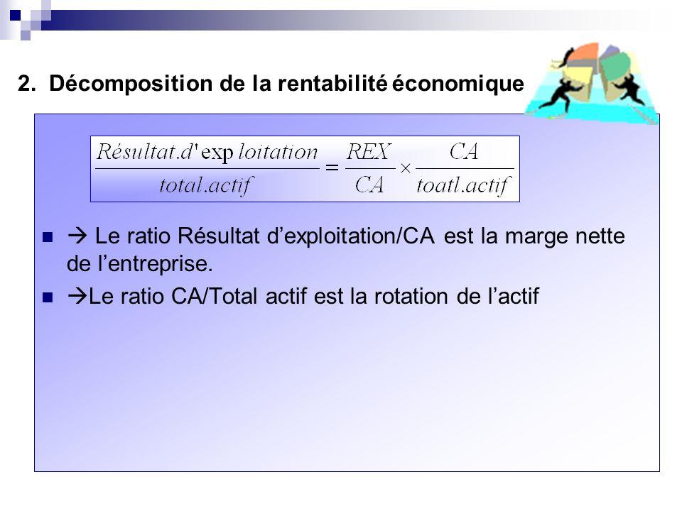 Le ratio Résultat dexploitation/CA est la marge nette de lentreprise.