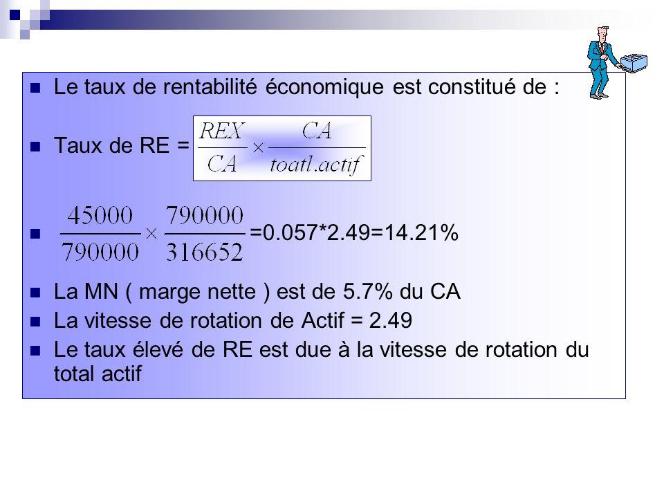 Le taux de rentabilité économique est constitué de : Taux de RE = =0.057*2.49=14.21% La MN ( marge nette ) est de 5.7% du CA La vitesse de rotation de Actif = 2.49 Le taux élevé de RE est due à la vitesse de rotation du total actif