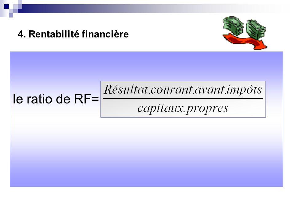 4. Rentabilité financière le ratio de RF=