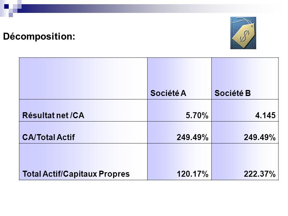 Décomposition: Société ASociété B Résultat net /CA5.70%4.145 CA/Total Actif249.49% Total Actif/Capitaux Propres120.17%222.37%