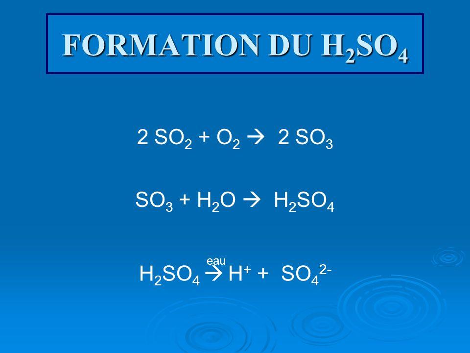 FORMATION DU H 2 SO 4 2 SO 2 + O 2 2 SO 3 SO 3 + H 2 O H 2 SO 4 H 2 SO 4 H + + SO 4 2- eau