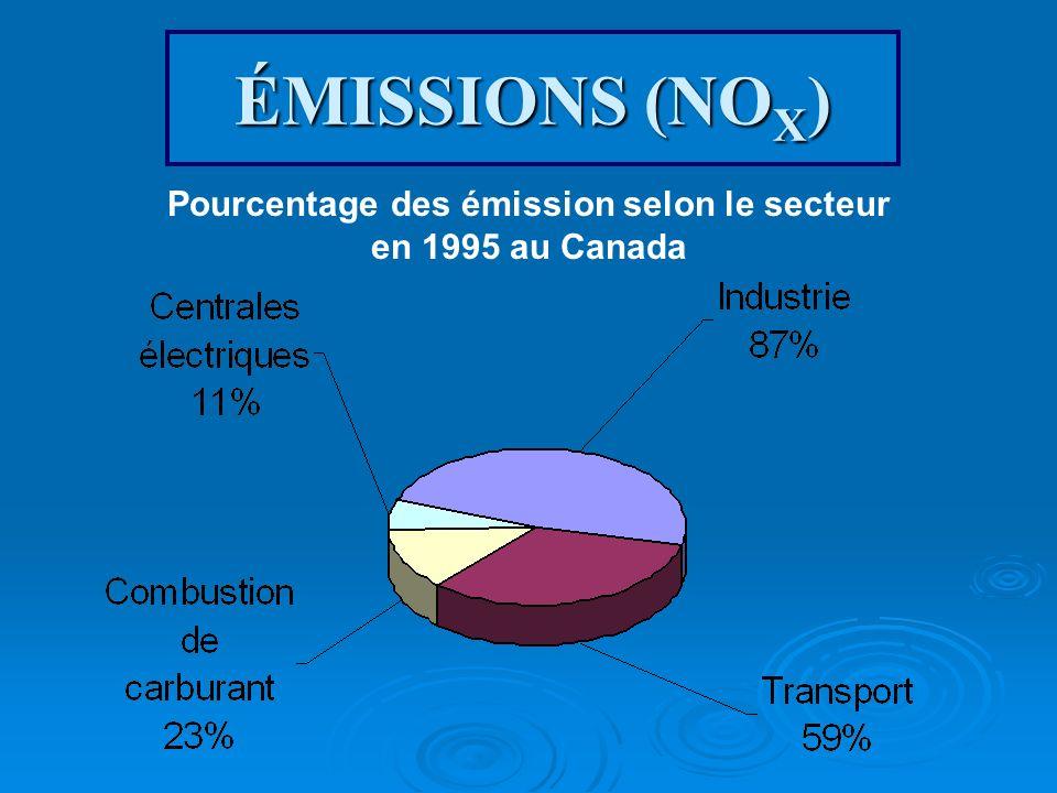 ÉMISSIONS (NO X ) Pourcentage des émission selon le secteur en 1995 au Canada