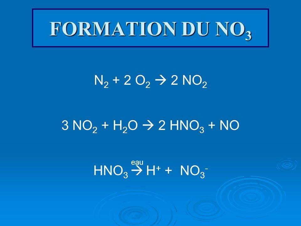 FORMATION DU NO 3 N 2 + 2 O 2 2 NO 2 3 NO 2 + H 2 O 2 HNO 3 + NO HNO 3 H + + NO 3 - eau