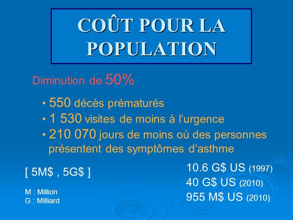 COÛT POUR LA POPULATION Diminution de 50% 550 décès prématurés 1 530 visites de moins à lurgence 210 070 jours de moins où des personnes présentent de