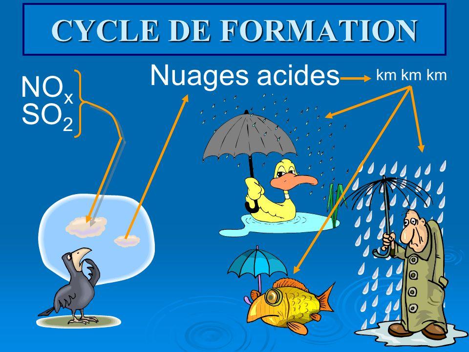CYCLE DE FORMATION NO x SO 2 Nuages acides km km km