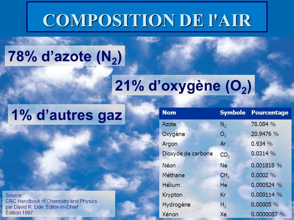 COMPOSITION DE l'AIR 78% dazote (N 2 ) 21% doxygène (O 2 ) 1% dautres gaz Source: CRC Handbook of Chemistry and Physics par David R. Lide, Editor-in-C