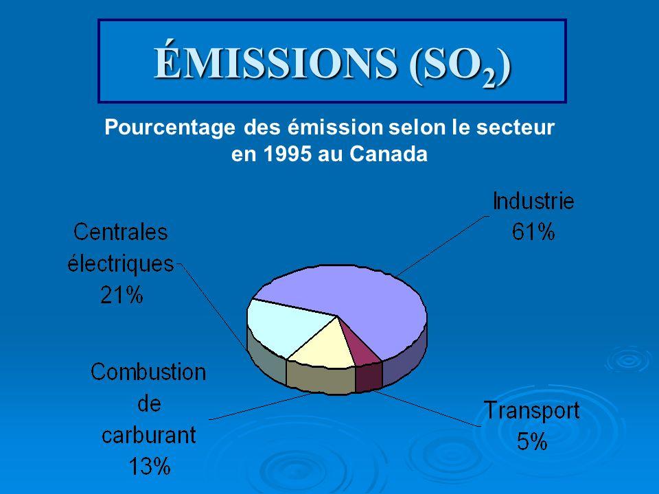 ÉMISSIONS (SO 2 ) Pourcentage des émission selon le secteur en 1995 au Canada