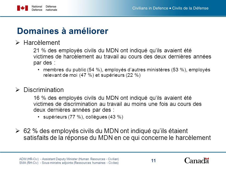 ADM (HR-Civ) - Assistant Deputy Minister (Human Resources - Civilian) SMA (RH-Civ) - Sous-ministre adjointe (Ressources humaines - Civiles) 11 Domaines à améliorer Harcèlement 21 % des employés civils du MDN ont indiqué quils avaient été victimes de harcèlement au travail au cours des deux dernières années par des : membres du public (54 %), employés dautres ministères (53 %), employés relevant de moi (47 %) et supérieurs (22 %) Discrimination 16 % des employés civils du MDN ont indiqué quils avaient été victimes de discrimination au travail au moins une fois au cours des deux dernières années par des : supérieurs (77 %), collègues (43 %) 62 % des employés civils du MDN ont indiqué quils étaient satisfaits de la réponse du MDN en ce qui concerne le harcèlement
