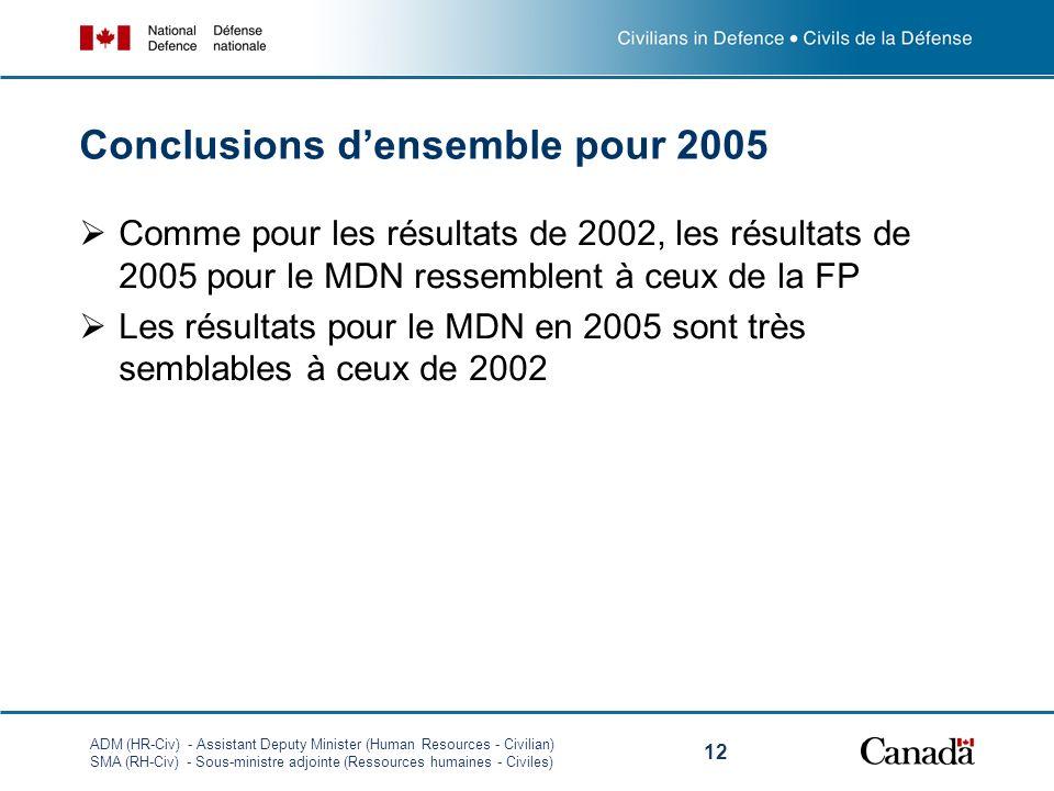 ADM (HR-Civ) - Assistant Deputy Minister (Human Resources - Civilian) SMA (RH-Civ) - Sous-ministre adjointe (Ressources humaines - Civiles) 12 Conclusions densemble pour 2005 Comme pour les résultats de 2002, les résultats de 2005 pour le MDN ressemblent à ceux de la FP Les résultats pour le MDN en 2005 sont très semblables à ceux de 2002