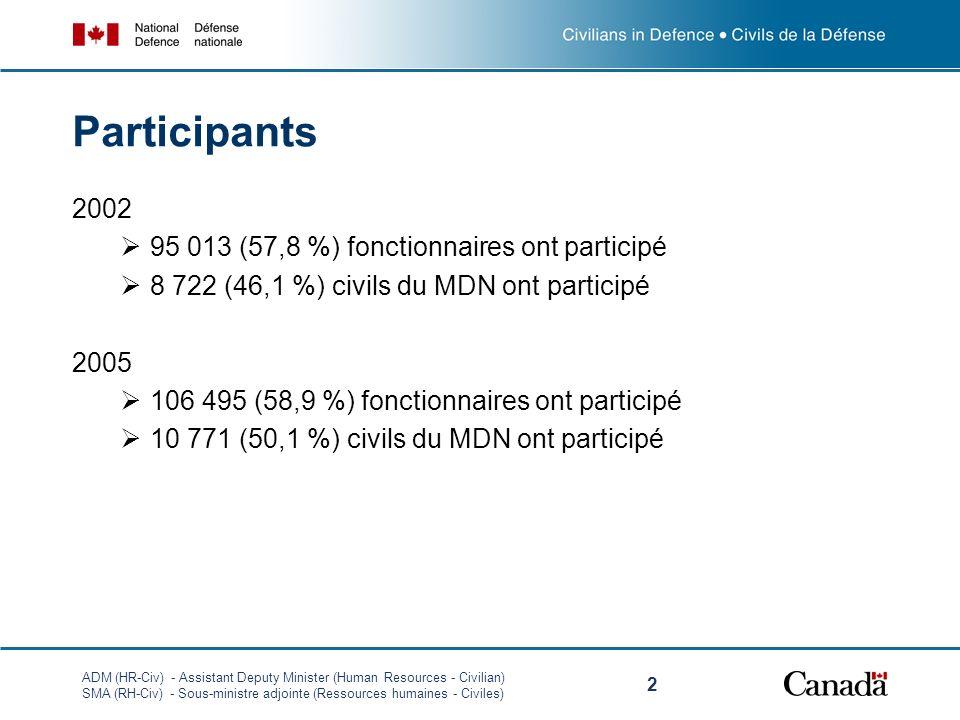 ADM (HR-Civ) - Assistant Deputy Minister (Human Resources - Civilian) SMA (RH-Civ) - Sous-ministre adjointe (Ressources humaines - Civiles) 2 Participants 2002 95 013 (57,8 %) fonctionnaires ont participé 8 722 (46,1 %) civils du MDN ont participé 2005 106 495 (58,9 %) fonctionnaires ont participé 10 771 (50,1 %) civils du MDN ont participé