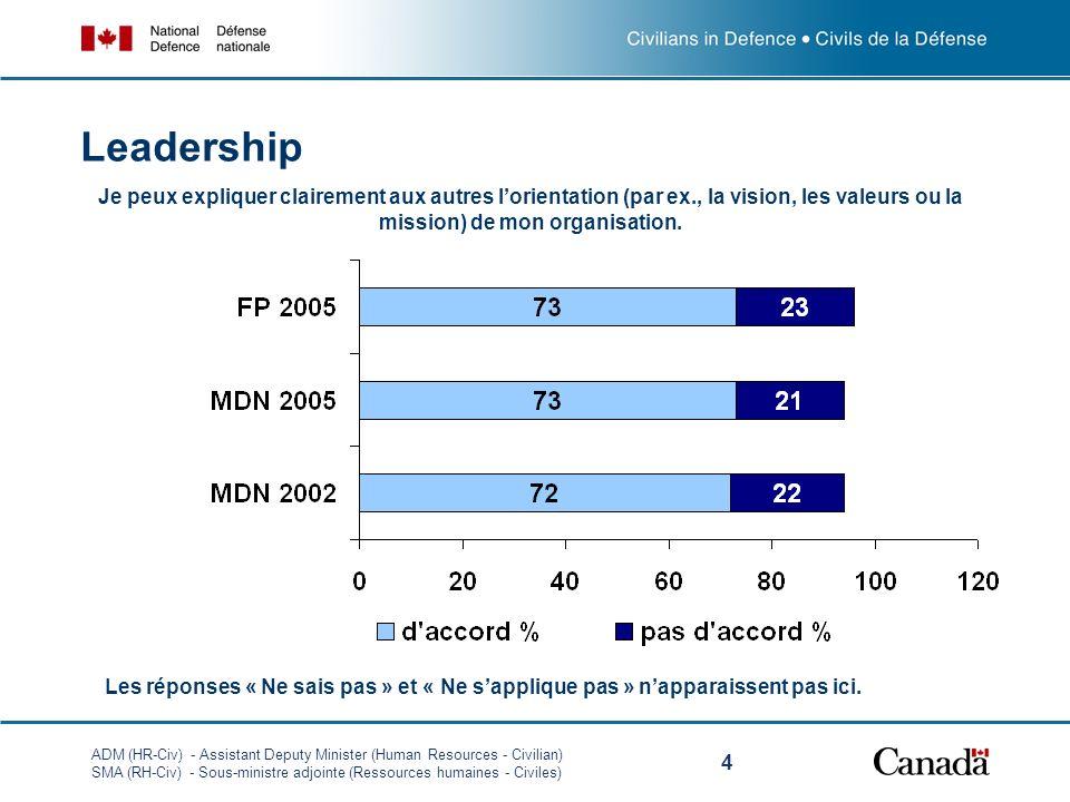 ADM (HR-Civ) - Assistant Deputy Minister (Human Resources - Civilian) SMA (RH-Civ) - Sous-ministre adjointe (Ressources humaines - Civiles) 5 Leadership Jestime que la haute direction fait du bon travail au chapitre du partage de linformation.