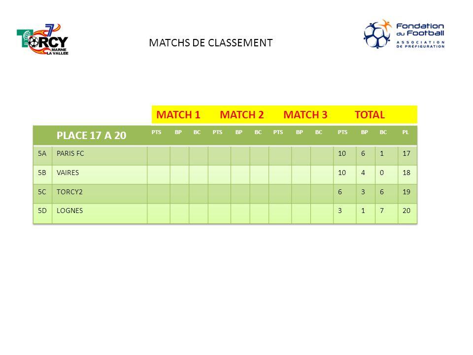 MATCH 1 MATCH 2 MATCH 3 TOTAL MATCHS DE CLASSEMENT