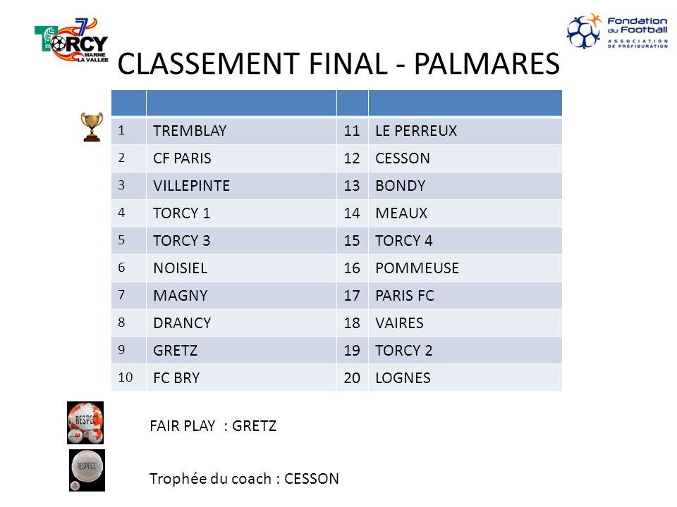 CLASSEMENT FINAL - PALMARES 1 TREMBLAY11LE PERREUX 2 CF PARIS12CESSON 3 VILLEPINTE13BONDY 4 TORCY 114MEAUX 5 TORCY 315TORCY 4 6 NOISIEL16POMMEUSE 7 MAGNY17PARIS FC 8 DRANCY18VAIRES 9 GRETZ19TORCY 2 10 FC BRY20LOGNES FAIR PLAY : GRETZ Trophée du coach : CESSON