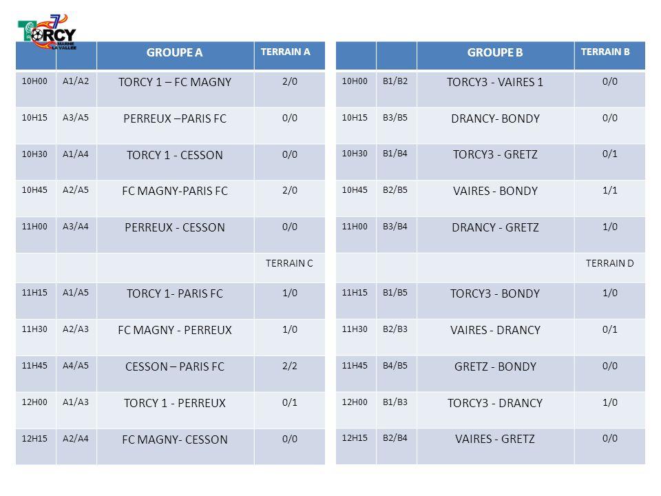 GROUPE C TERRAIN C 10H00C1/C2 TORCY2 – FC BRY 0/1 10H15C3/C5 NOISIEL – CS MEAUX 0/1 10H30C1/C4 TORCY2 - VILLEPINTE 0/2 10H45C2/C5 FC BRY – CS MEAUX 4/0 11H00C3/C4 NOISIEL - VILLEPINTE 2/1 TERRAIN A 11H15C1/C5 TORCY2 – CS MEAUX 1/0 11H30C2/C3 FC BRY-NOISIEL 0/1 11H45C4/C5 VILLEPINTE- CS MEAUX 6/0 12H00C1/C3 TORCY2 - NOISIEL 1/ 2 12H15C2/C4 FC BRY- VILLEPINTE 0/2 GROUPE D TERRAIN D 10H00D1/D2 TORCY4 - LOGNES 2/0 10H15D3/D5 POMM/FAR- TREMBLAY 0/3 10H30D1/D4 TORCY4- CF PARIS 0/4 10H45D2/D5 LOGNES - TREMBLAY 0/6 11H00D3/D4 POMM/FAR – CF PARIS 0/2 TERRAIN B 11H15D1/D5 TORCY4 - TREMBLAY 0/2 11H30D2/D3 LOGNES – CF PARIS 0/1 11H45D4/D5 POMME/FAR - LOGNES 2/0 12H00D1/D3 TREMBLAY - CF PARIS 0/5 12H15D2/D4 TORCY4 – POMM/FAR 0/1
