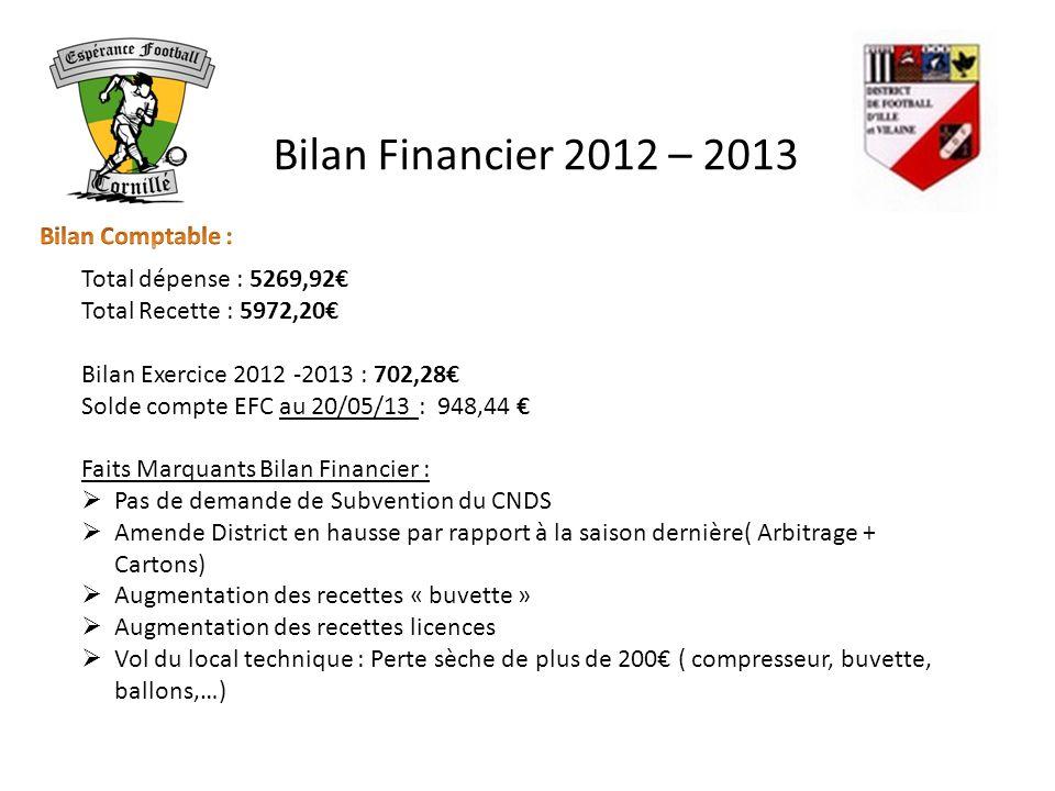 Bilan Financier 2012 – 2013 Total dépense : 5269,92 Total Recette : 5972,20 Bilan Exercice 2012 -2013 : 702,28 Solde compte EFC au 20/05/13 : 948,44 F