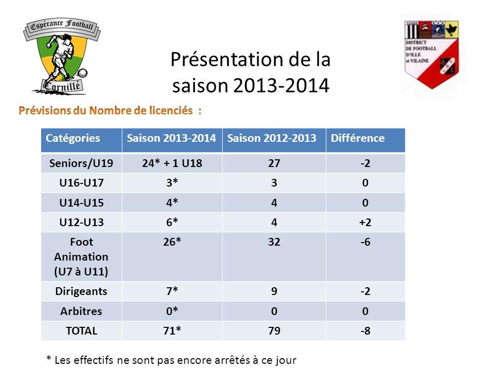 Présentation de la saison 2013-2014 * Les effectifs ne sont pas encore arrêtés à ce jour CatégoriesSaison 2013-2014Saison 2012-2013Différence Seniors/