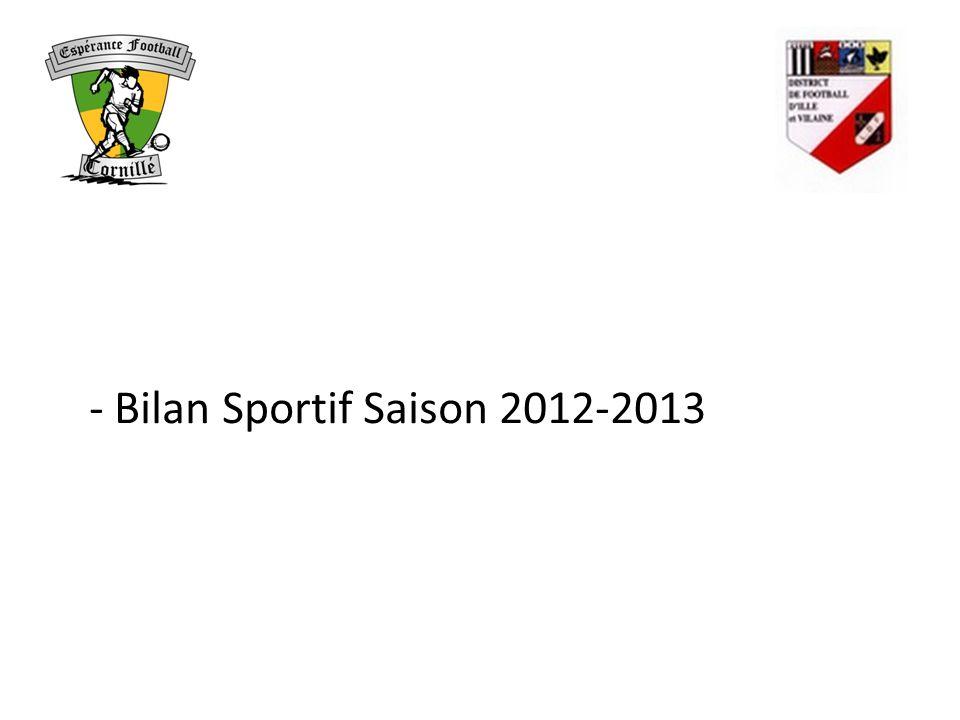 Bilan Sportif Saison 2012 – 2013 Nombre de licenciés CatégoriesSaison 2012-2013Saison 2011-2012Différence Seniors/U192735-8 U16-U1731+2 U14-U15440 U12-U1346-2 Foot Animation (U7 à U11) 3221+11 Dirigeants99 Arbitres00 TOTAL7976+3