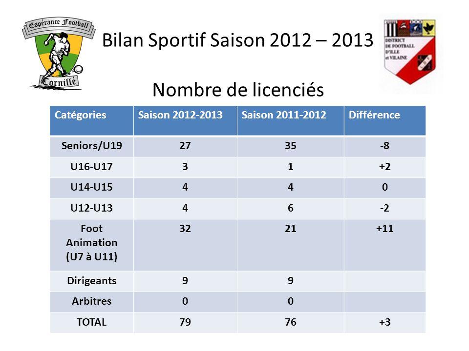 Bilan Sportif Saison 2012 – 2013 Nombre de licenciés CatégoriesSaison 2012-2013Saison 2011-2012Différence Seniors/U192735-8 U16-U1731+2 U14-U15440 U12