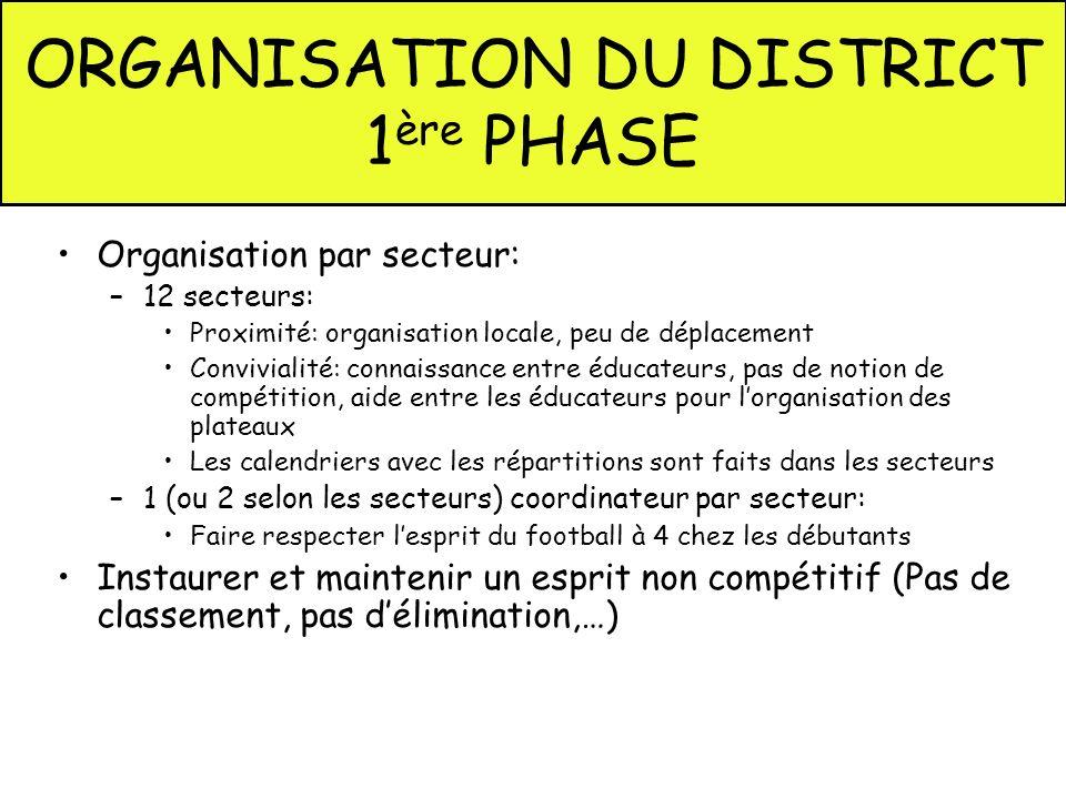 ORGANISATION DU DISTRICT 1 ère PHASE Organisation par secteur: –12 secteurs: Proximité: organisation locale, peu de déplacement Convivialité: connaiss