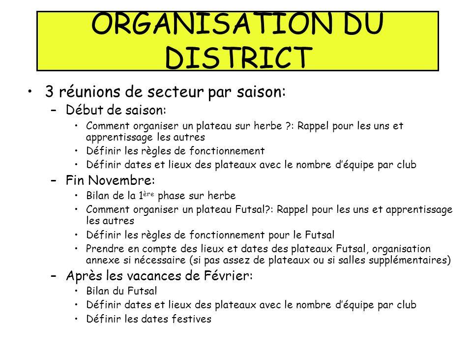 ORGANISATION DU DISTRICT 3 réunions de secteur par saison: –Début de saison: Comment organiser un plateau sur herbe ?: Rappel pour les uns et apprenti