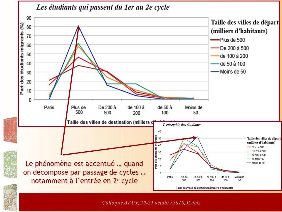 Colloque AVUF, 20-21 octobre 2010, Reims Le phénomène est accentué … quand on décompose par passage de cycles … notamment à lentrée en 2 e cycle