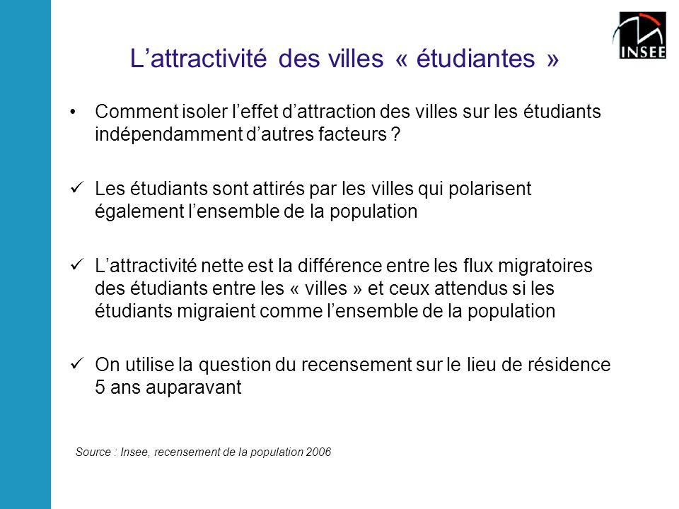 Lattractivité des villes « étudiantes » Comment isoler leffet dattraction des villes sur les étudiants indépendamment dautres facteurs ? Les étudiants