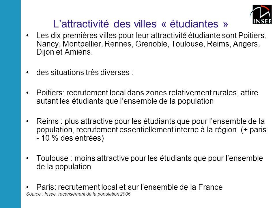 Lattractivité des villes « étudiantes » Les dix premières villes pour leur attractivité étudiante sont Poitiers, Nancy, Montpellier, Rennes, Grenoble, Toulouse, Reims, Angers, Dijon et Amiens.
