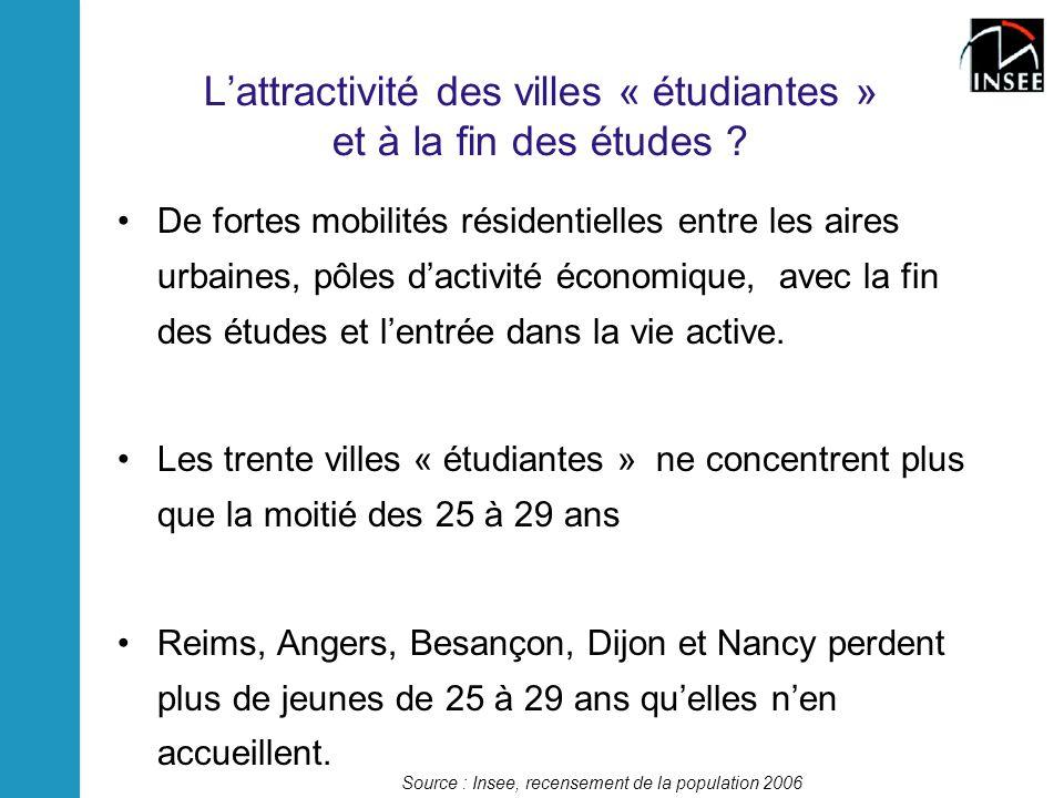 Lattractivité des villes « étudiantes » et à la fin des études ? De fortes mobilités résidentielles entre les aires urbaines, pôles dactivité économiq