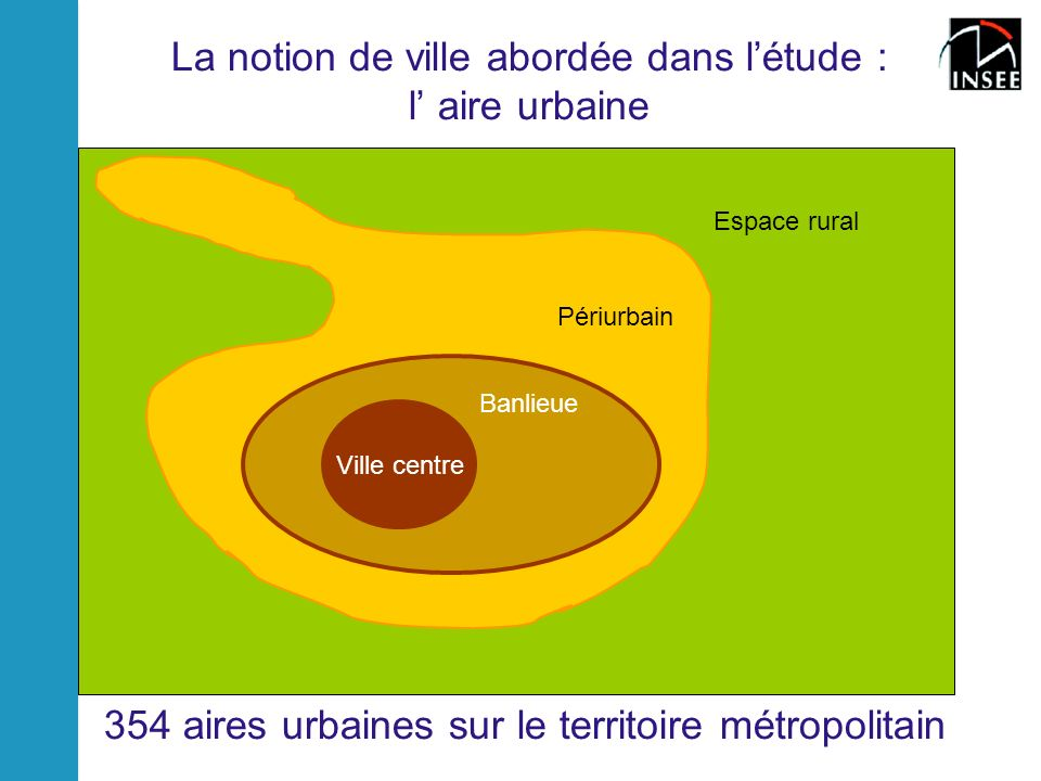 Banlieue La notion de ville abordée dans létude : l aire urbaine Ville centre Banlieue Périurbain Espace rural 354 aires urbaines sur le territoire métropolitain