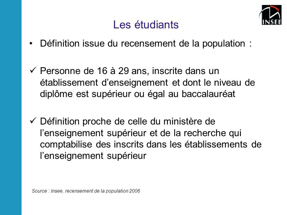 Les étudiants Définition issue du recensement de la population : Personne de 16 à 29 ans, inscrite dans un établissement denseignement et dont le nive