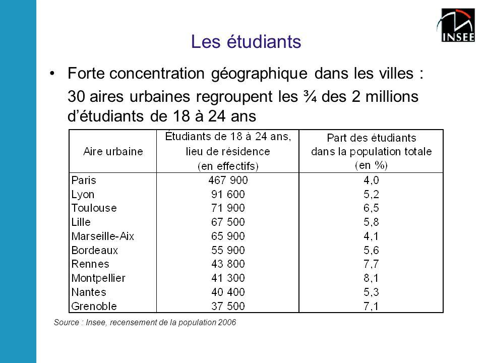 Les étudiants Forte concentration géographique dans les villes : 30 aires urbaines regroupent les ¾ des 2 millions détudiants de 18 à 24 ans Source : Insee, recensement de la population 2006