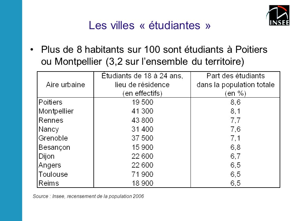 Les villes « étudiantes » Plus de 8 habitants sur 100 sont étudiants à Poitiers ou Montpellier (3,2 sur lensemble du territoire) Source : Insee, recensement de la population 2006