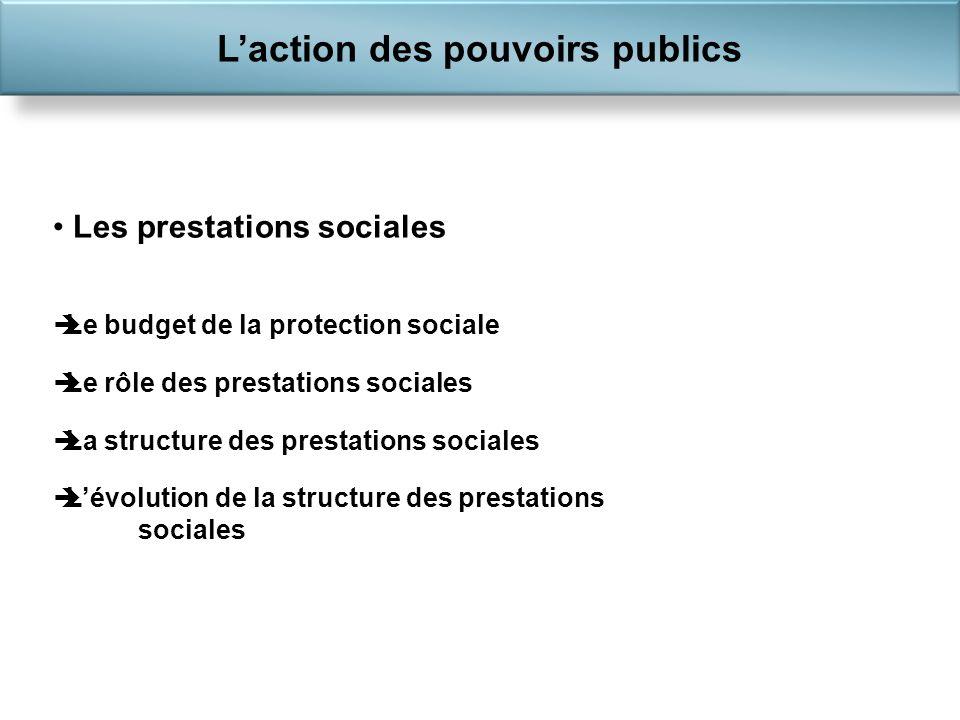 Les prestations sociales Le budget de la protection sociale Le rôle des prestations sociales La structure des prestations sociales Lévolution de la structure des prestations sociales Laction des pouvoirs publics